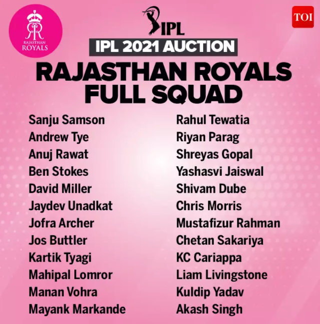 Complete list of players in Rajasthan Royals