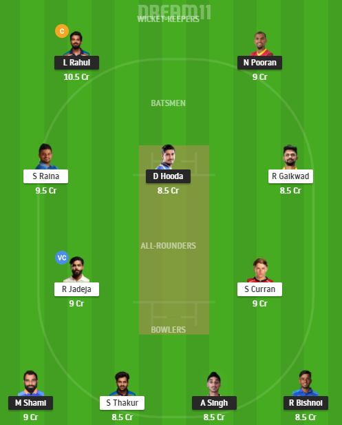 IPL 2021 PBKS vs CSK Dream11 Prediction